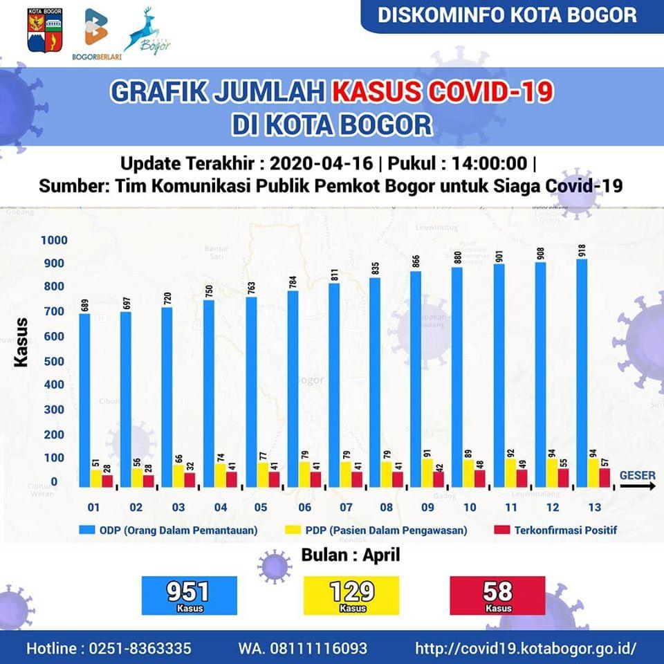 Info Terbaru (16/04/2020) Data COVID-19 Kota Bogor