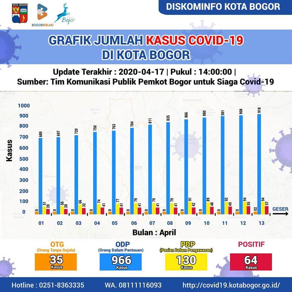 Info Terbaru (17/04/2020) Data Covid-19 Kota Bogor, Bertambah