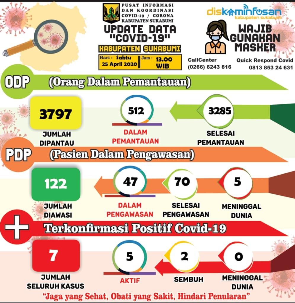 Info Terbaru (25/04/2020) Data Covid-19 Kabupaten Sukabumi : PDP dan Positif Bertambah