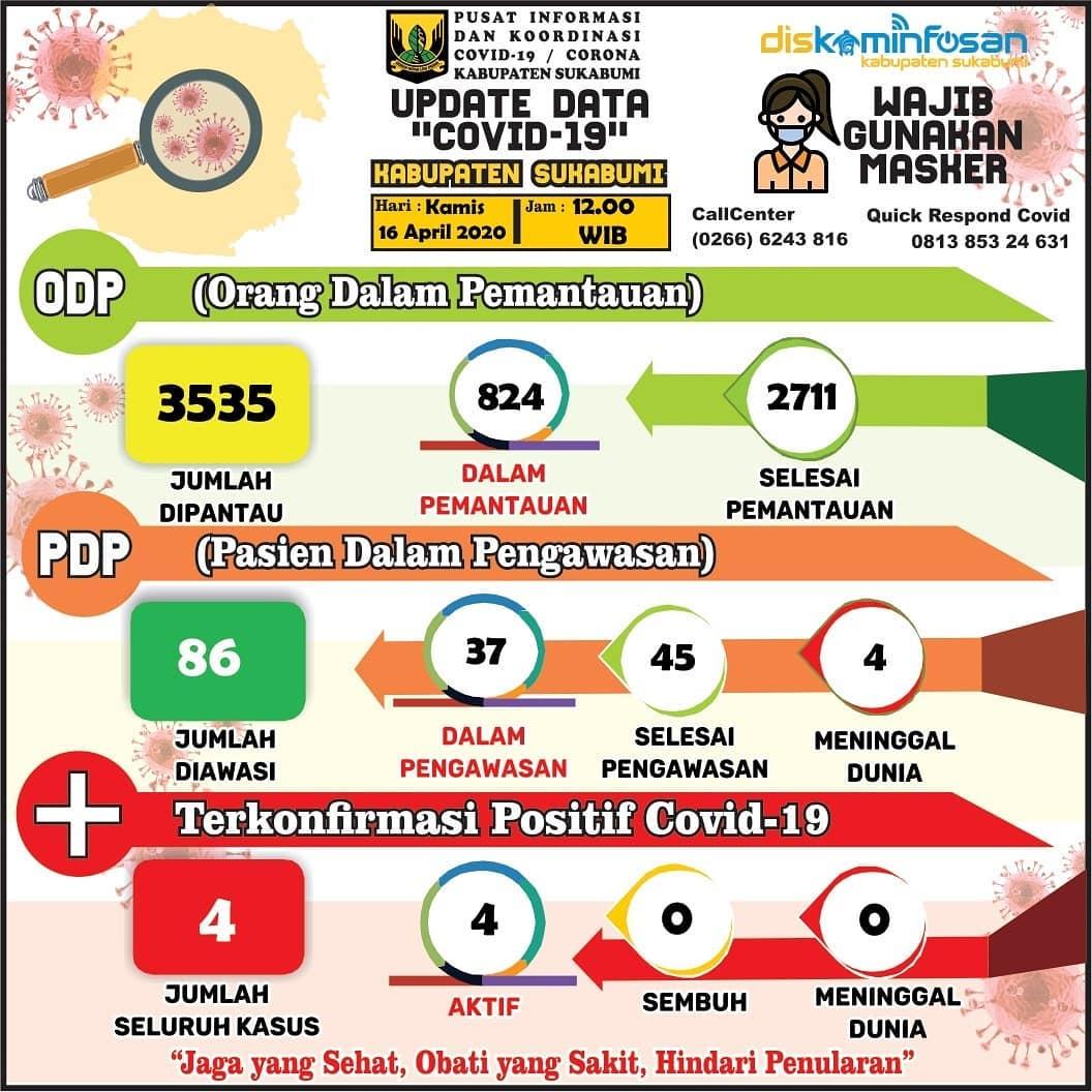 Info terbaru 16-04-2020 data covid-19 kabupate sukabumi - infokowasi