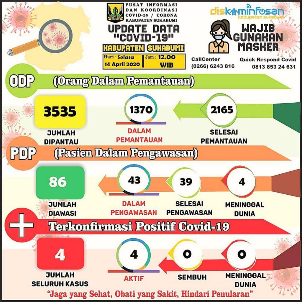 Info Tebaru (14/04/2020) Data COVID-19 Kabupaten Sukabumi
