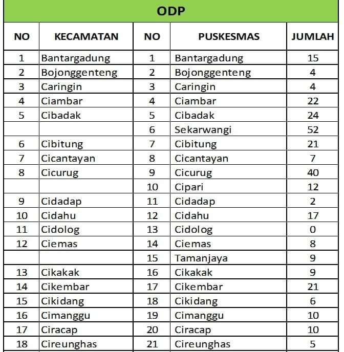Info Terbaru (17/04/2020) Data Covid-19 Kabupaten Sukabumi, ODP Berkurang