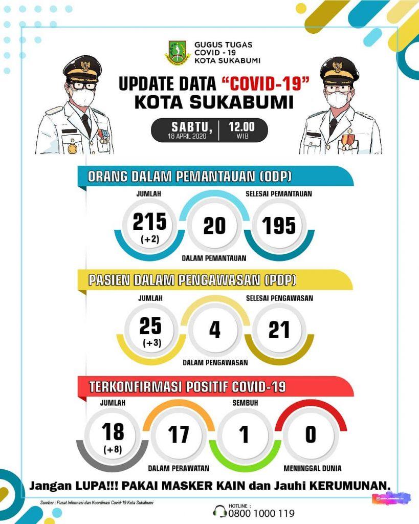 Info Terbaru (18/04/2020) Data COVID-19 di Kota Sukabumi, Positif Bertambah 8