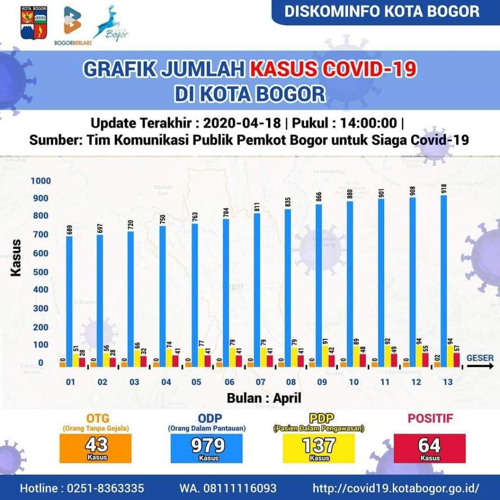 Info Terbaru (18/04/2020) Data Covid-19 Kota Bogor, 2