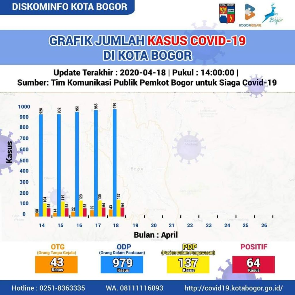 Info Terbaru (18/04/2020) Data Covid-19 Kota Bogor, 2 Sembuh