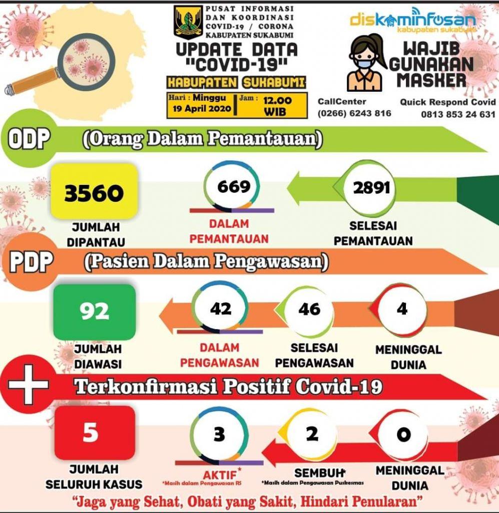 "Info Terbaru (19/04/2020) Data Covid-19 Kabupaten Sukabumi, ""Cegah Penyebaran, Bersama Kita Ikuti Anjuran"""