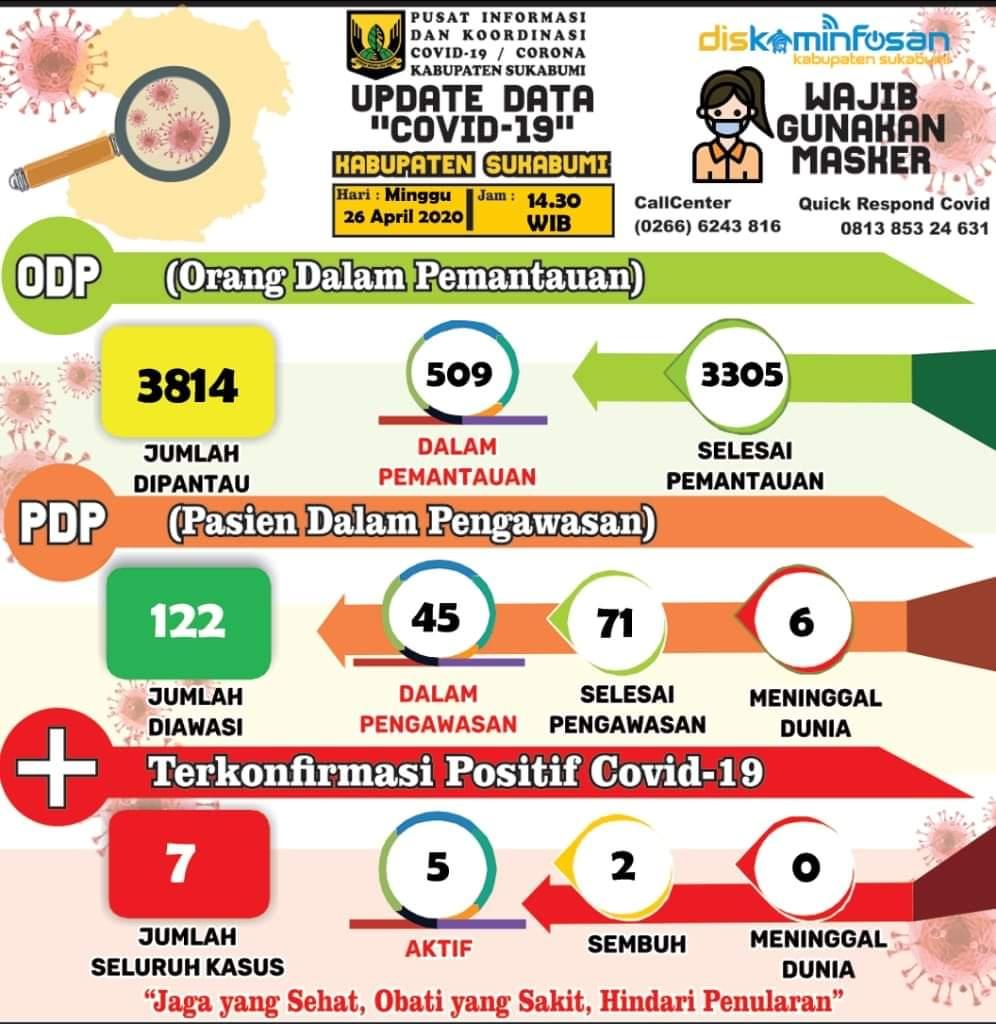Info Terbaru (26/04/2020) Data Covid-19 Kabupaten Sukabumi, Sayangi Diri, Keluarga Dan Orang Orang Disekitar Kita