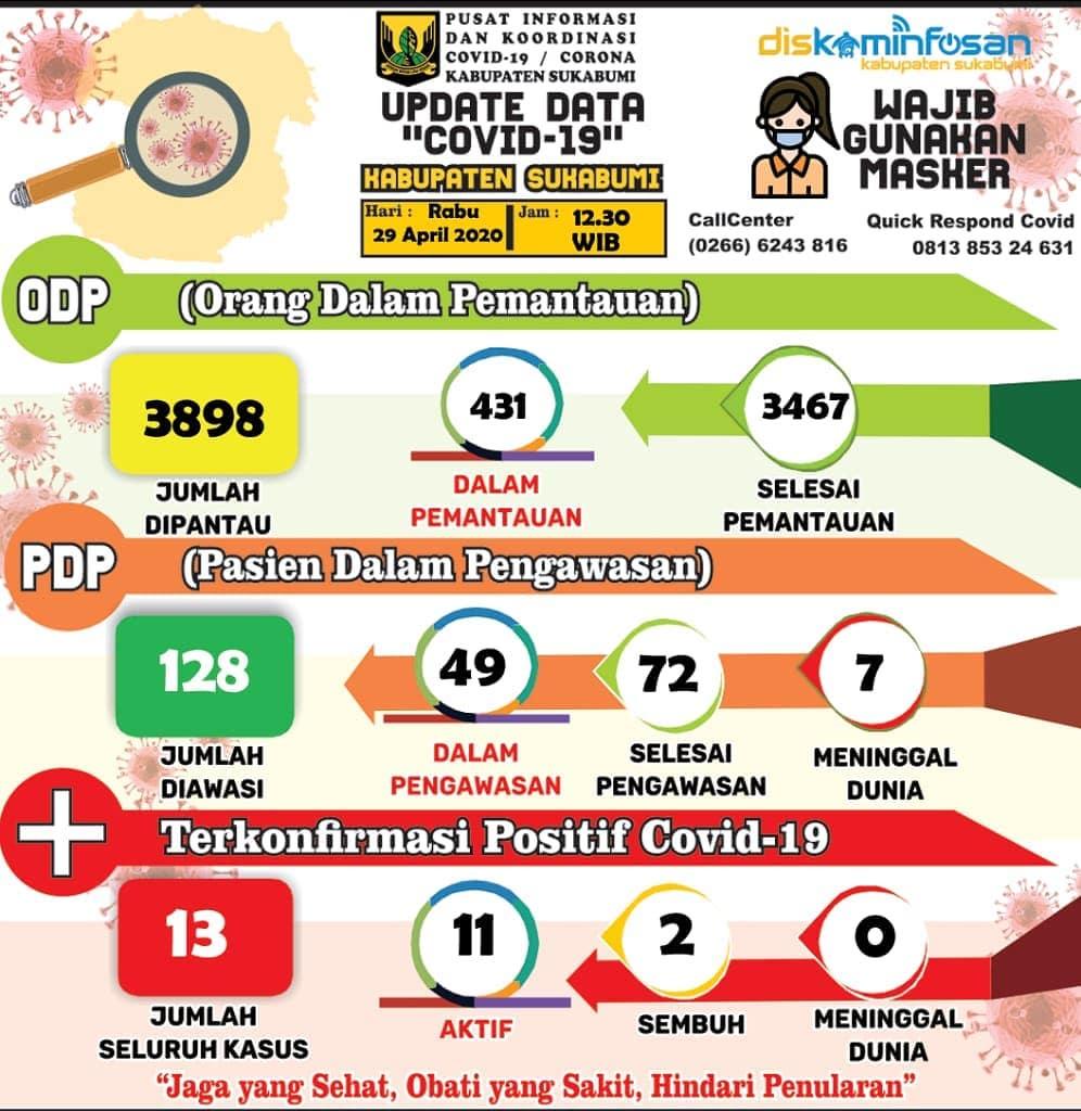 Info Terbaru (29/04/2020) Data Covid-19 Kabupaten Sukabumi