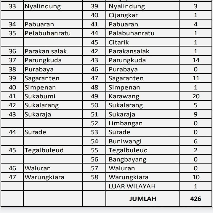 Info Terbaru (30/04/2020) Data Covid-19 Kabupaten Sukabumi : Tetap Jaga Diri dan Jangan Panik
