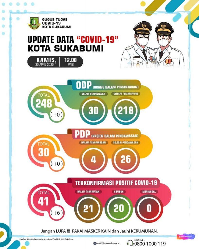 Info Terbaru (30/04/2020) Data Covid-19 Kota Sukabumi : Jaga Kesehatan dan Jangan Panik