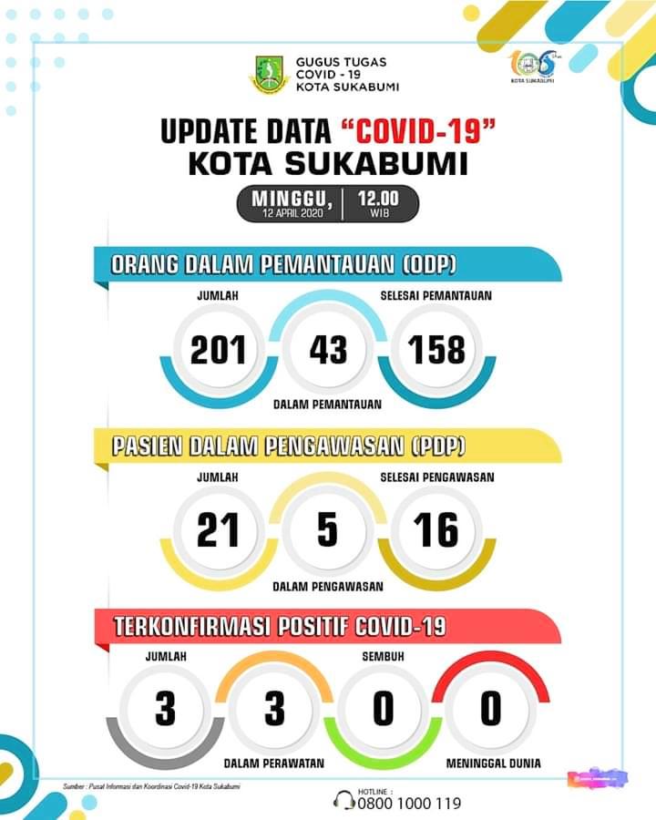 info terbaru covid-19 kota sukabumi